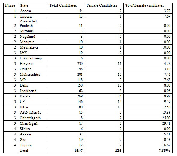 women-missing-in-lok-sabha-elections