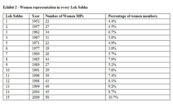 womens-in-lok-sabha-elections